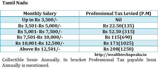 Tamil Nadu Professional Tax 2018-19