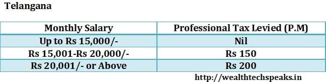 Telangana Professional Tax 2018-19