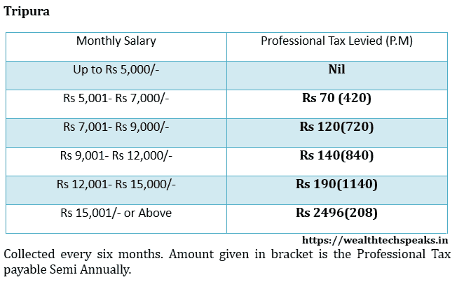 Tripura Professional Tax Rates