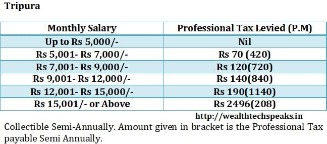 Tripura Professional Tax