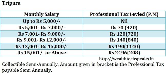 Tripura Professional Tax 2018-19