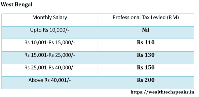 West Bengal Professional Tax Rates