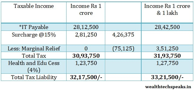 Marginal Relief on Income Above 1 crore