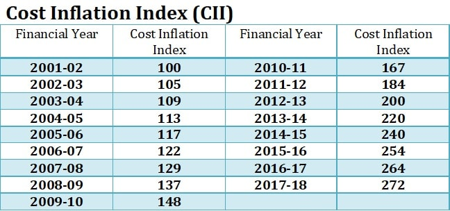Cost Inflation Index (CII)