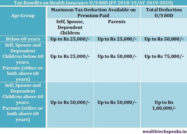 Tax Benefits on Health Insurance