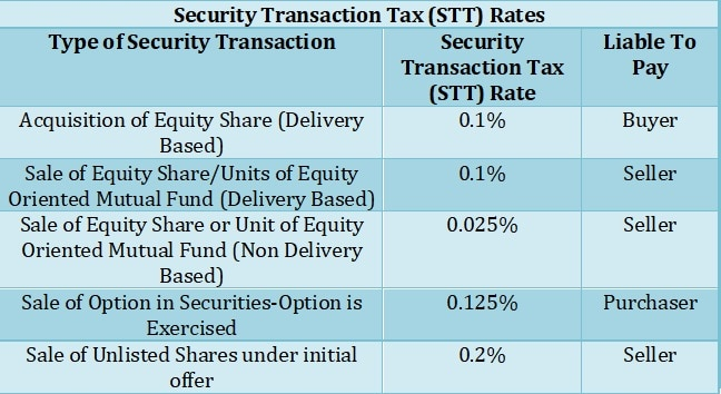 Security Transaction Tax (STT)