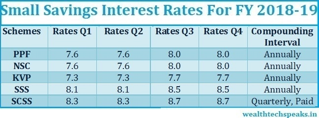 Small Savings Interest Rates Financial Year 2018-19