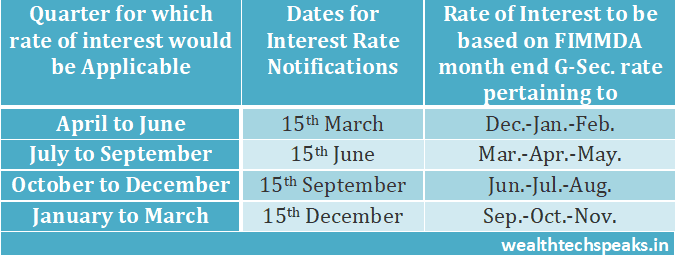 Small Savings Rates Schedule