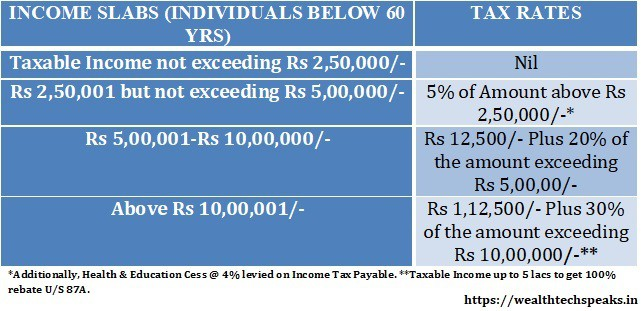 Income Tax Slab Rates FY 2019-2020