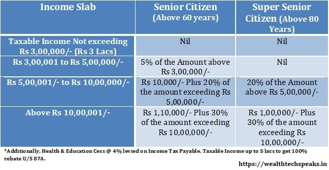 Senior Citizen Income Tax Slab Rates 2019-2020