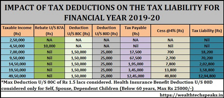 List Of Tax Deductions 2020.Income Tax Calculation Fy 2019 20 Wealthtechspeaks