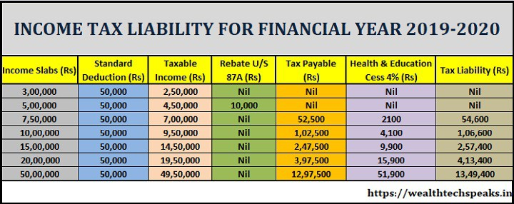 Income Tax Calculation FY 2019-20 | WealthtechSpeaks