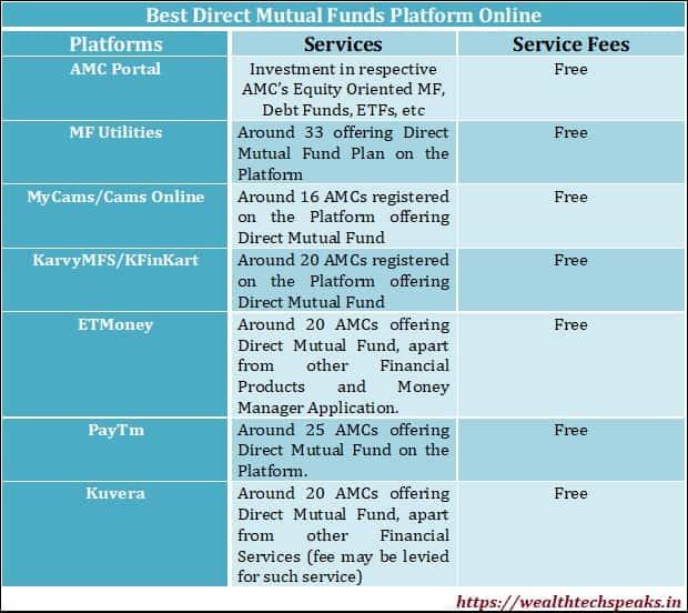 Best Mutual Fund Direct Platform Online