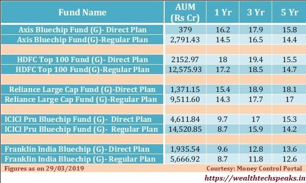 Direct Mutual Fund Performance