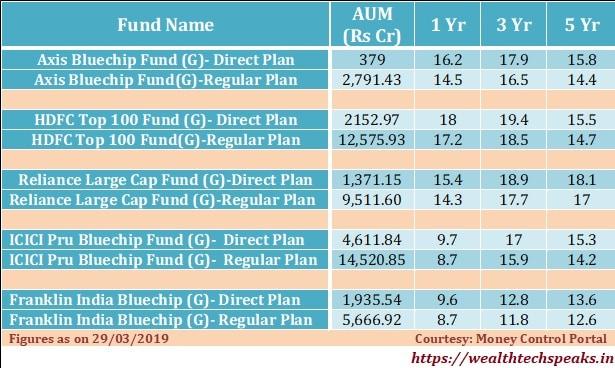 Direct Mutual Fund Performance