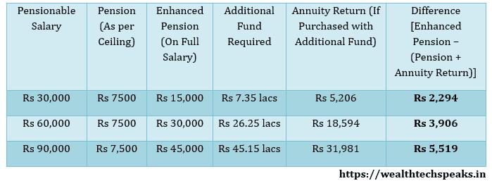 Higher Pension under Employees Pension Scheme (EPS) :Return Comparison