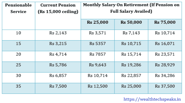 Higher Pension under Employees Pension Scheme (EPS): Pension Calculation