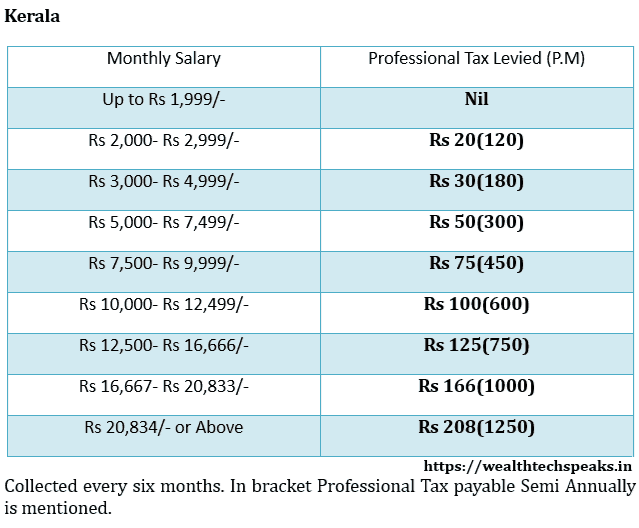 Kerala Professional Tax Rates