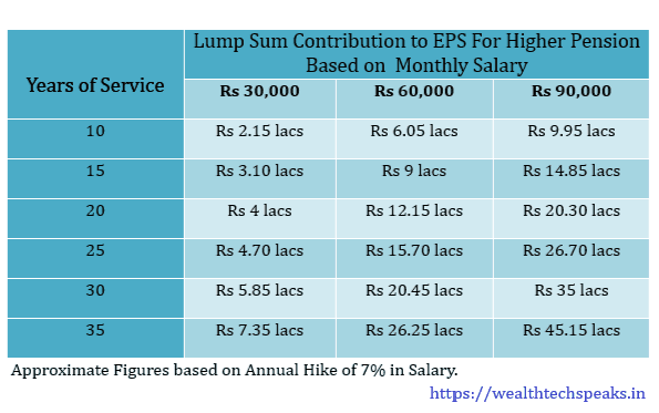 Higher Pension under Employees Pension Scheme (EPS) : Retrospective Calculation