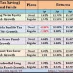 Top ELSS Mutual Funds FY 2019-20