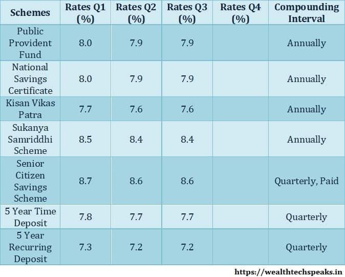 Small Savings Scheme Interest Rates