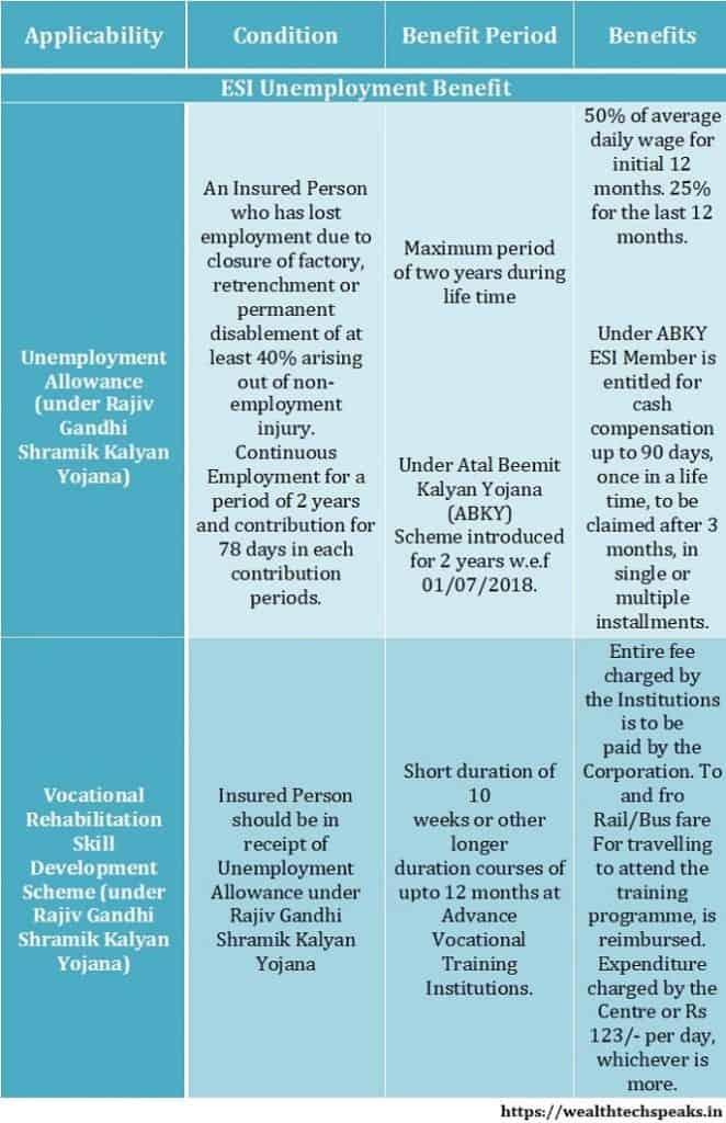 ESI Unemployment Benefits