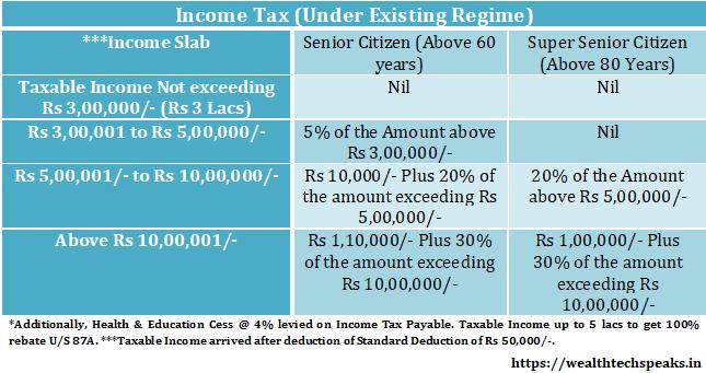 Income Tax Slabs Senior Citizen FY 2020-21
