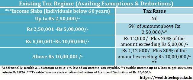 Existing Tax Regime FY 2020-21
