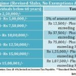 Income Tax Slabs New Tax Regime FY 2020-21