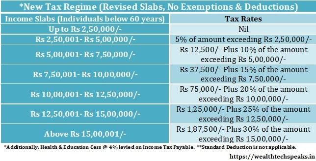 Income Tax Slabs New Tax Regime FY 2020-21
