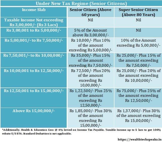 Senior Citizen Under New Tax Regime FY 2020-21