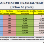 Income Tax Financial Year 2020-2021